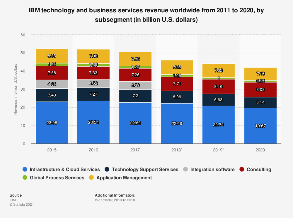 Statistic: IBM technology and business services revenue worldwide from 2011 to 2020, by subsegment (in billion U.S. dollars) | Statista
