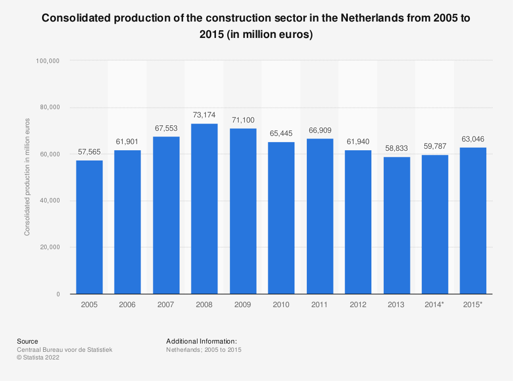 Statistic: Consolidated production of the construction sector in the Netherlands from 2005 to 2015 (in million euros)   Statista