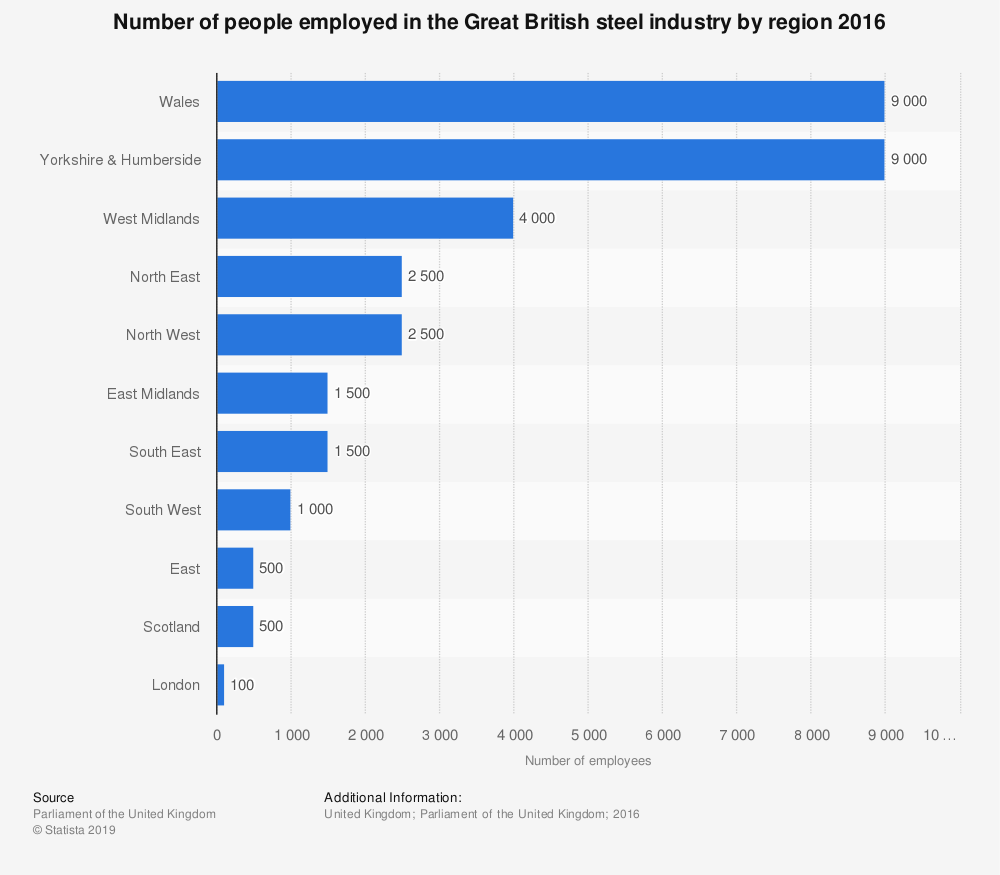 Statistic: Number of people employed in the Great British steel industry by region 2016 | Statista