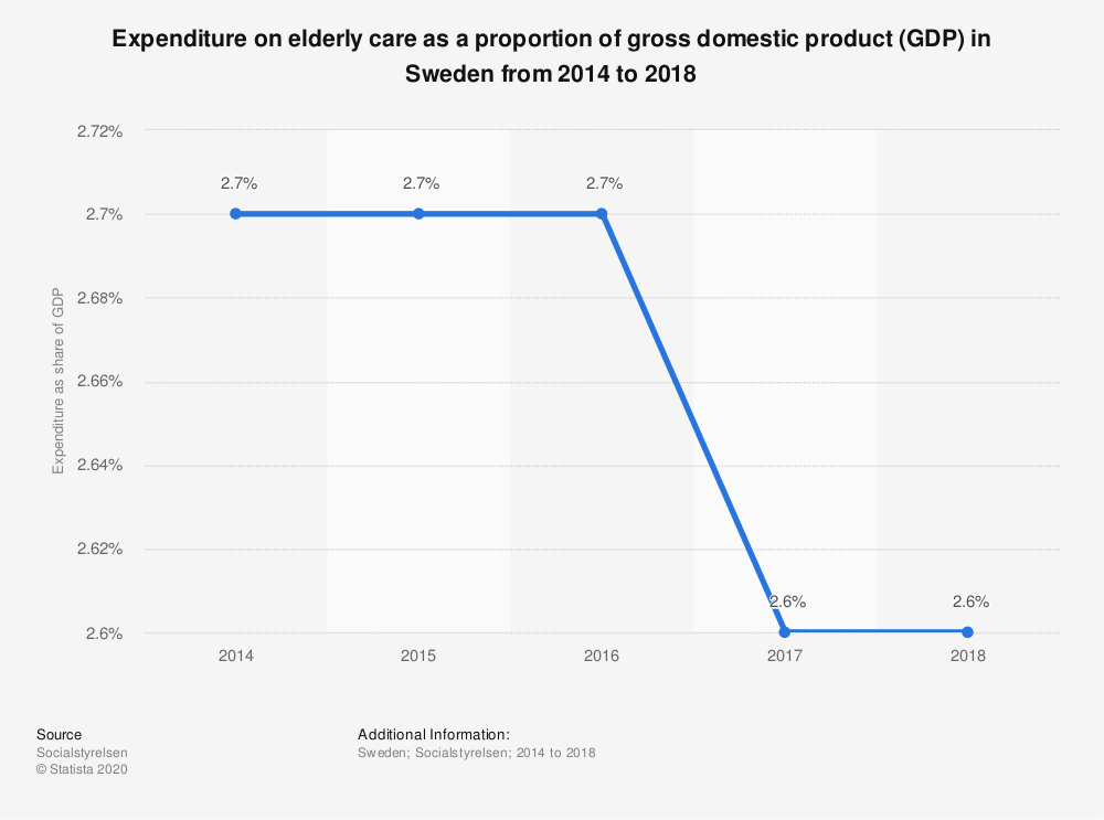 Statistic: Expenditure on elderly care as a proportion of gross domestic product (GDP) in Sweden from 2014 to 2018 | Statista