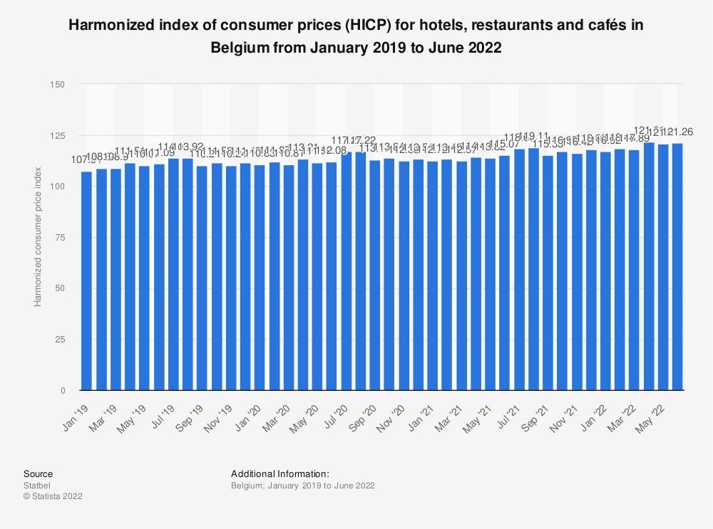 Statistic: Harmonized index of consumer prices (HICP) for hotels, restaurants and bars in Belgium from October 2017 to October 2018* | Statista
