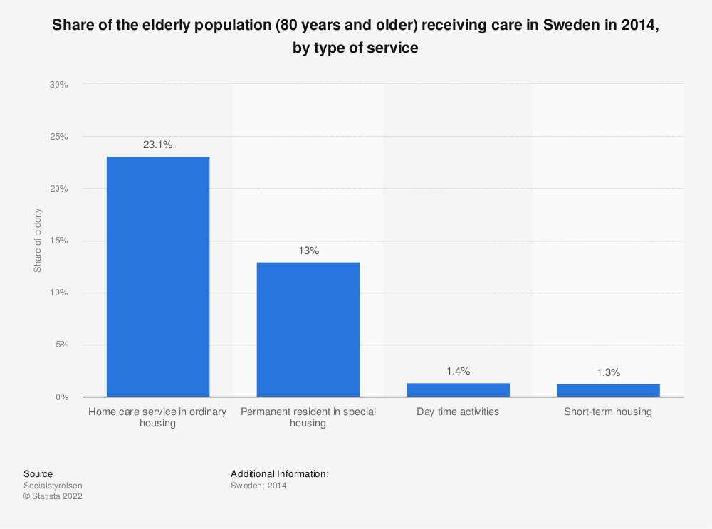 Statistic: Share of the elderly population (80 years and older) receiving care in Sweden in 2014, by type of service | Statista