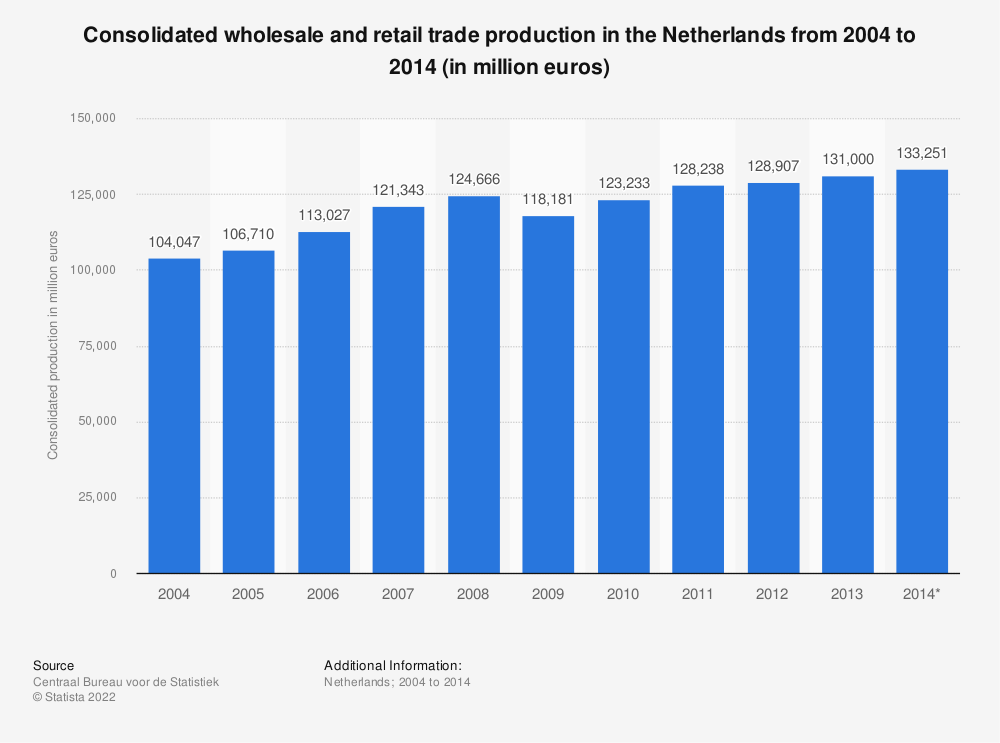 Statistic: Consolidated wholesale and retail trade production in the Netherlands from 2004 to 2014 (in million euros) | Statista