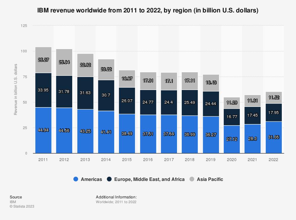 Statistic: IBM revenue worldwide from 2011 to 2020, by region (in billion U.S. dollars)   Statista