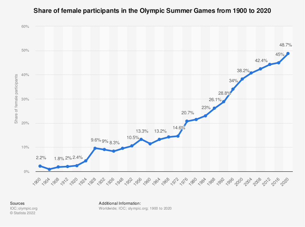 Statistic: Share of female participants in the Olympic Summer Games from 1900 to 2016 | Statista