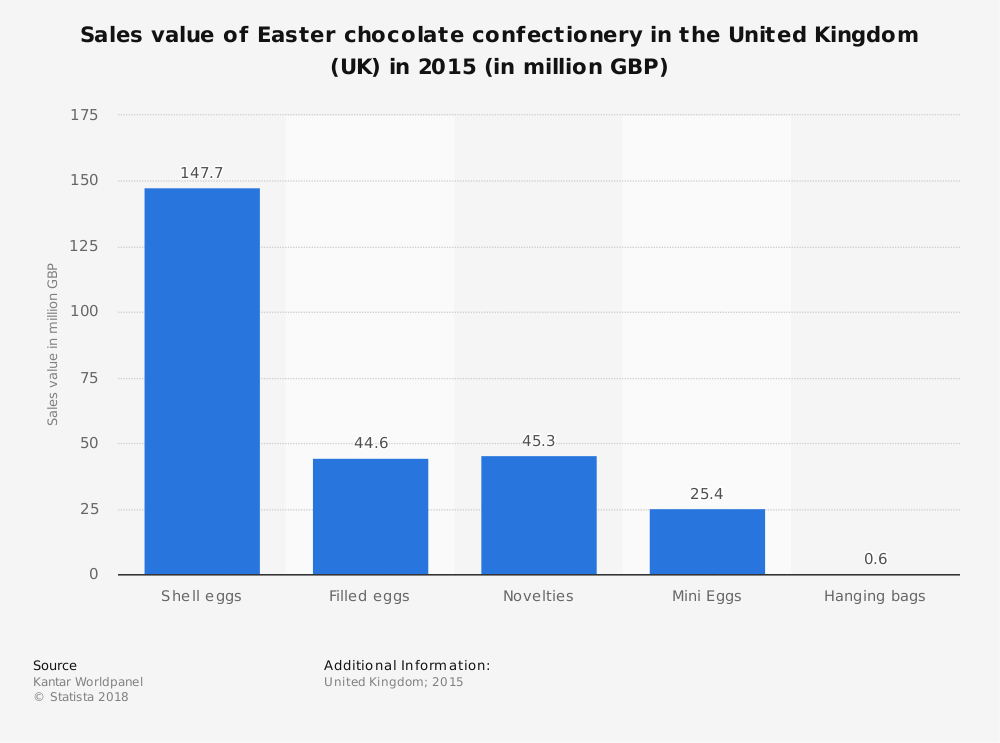 Statistic: Sales value of Easter chocolate confectionery in the United Kingdom (UK) in 2015 (in million GBP) | Statista