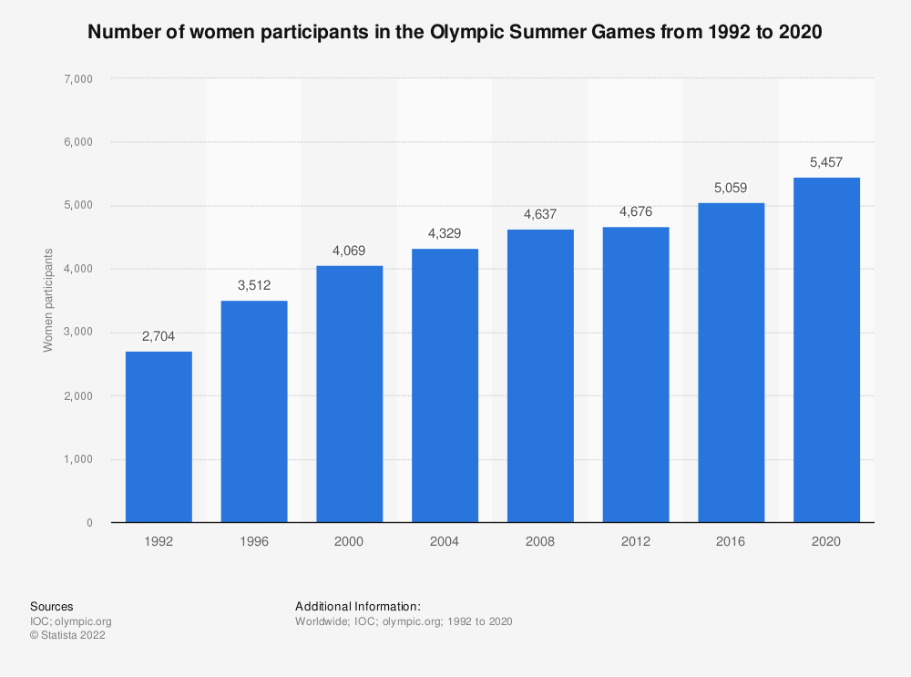 Statistic: Number of women participants in the Olympic Summer Games from 1992 to 2016 | Statista