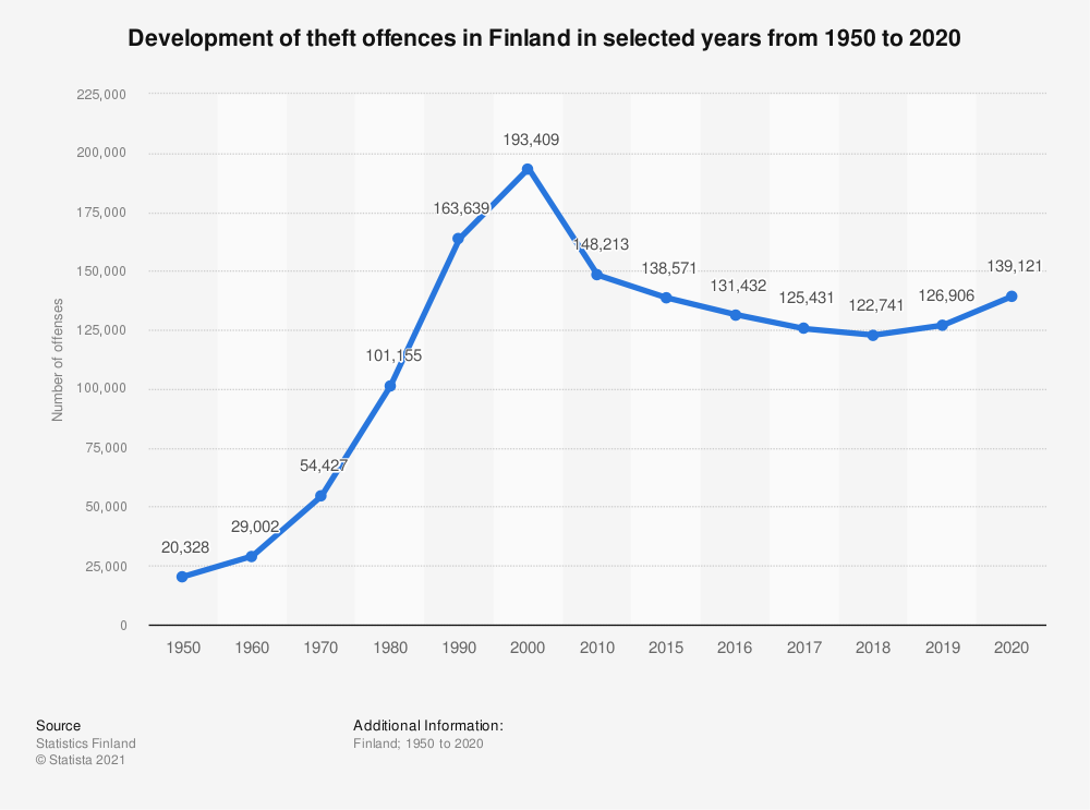 Statistic: Development of theft offences in Finland in selected years from 1950 to 2017 | Statista