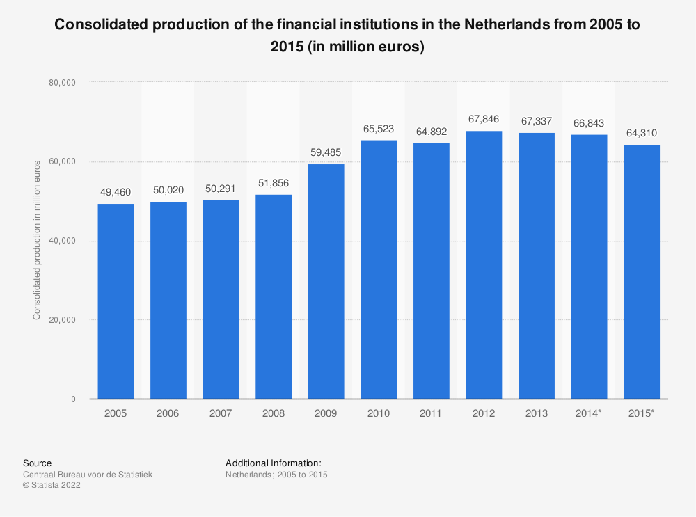 Statistic: Consolidated production of the financial institutions in the Netherlands from 2005 to 2015 (in million euros) | Statista