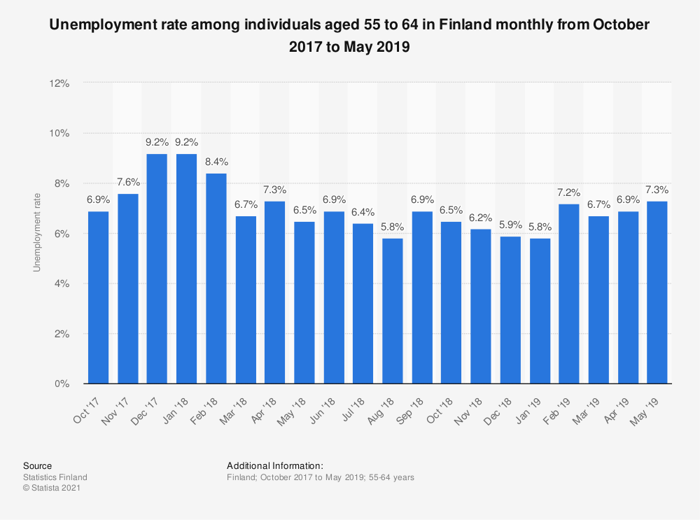 Statistic: Unemployment rate among individuals aged 55 to 64 in Finland monthly from October 2017 to May 2019 | Statista