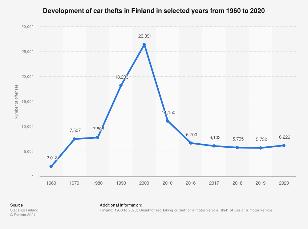 Statistic: Development of car thefts in Finland in selected years from 1960 to 2019 | Statista