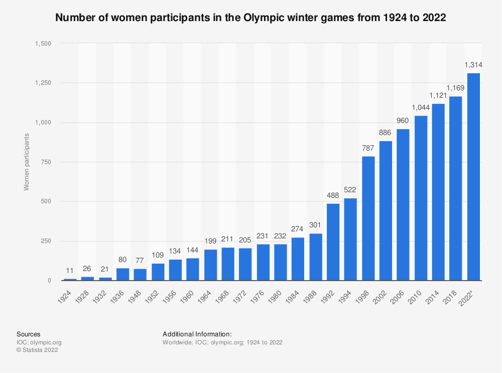 Statistic: Number of women participants in the Olympic winter games from 1924 to 2018 | Statista