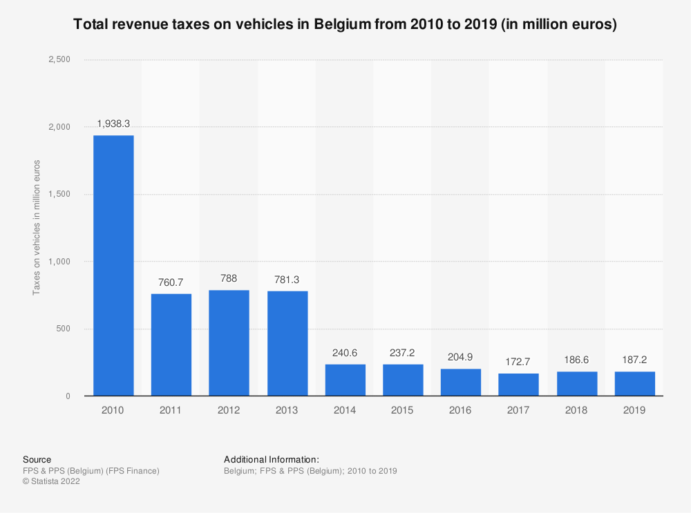 Statistic: Total revenue taxes on vehicles in Belgium from 2010 to 2018 (in million euros) | Statista