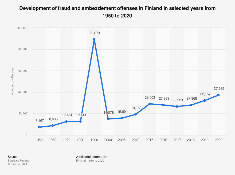 Statistic: Development of fraud and embezzlement offenses in Finland in selected years from 1950 to 2019 | Statista