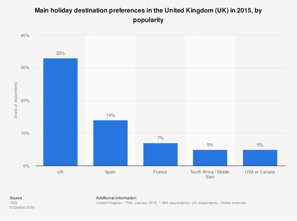 Statistic: Main holiday destination preferences in the United Kingdom (UK) in 2015, by popularity | Statista