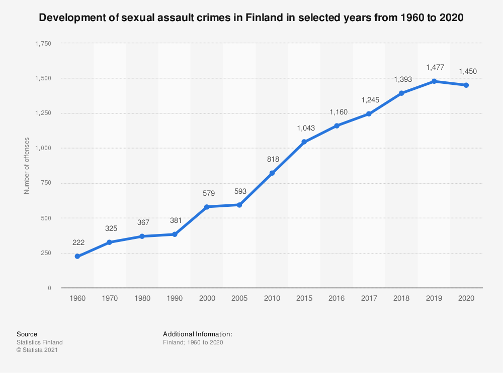 Statistic: Development of sexual assault crimes in Finland in selected years from 1960 to 2017 | Statista