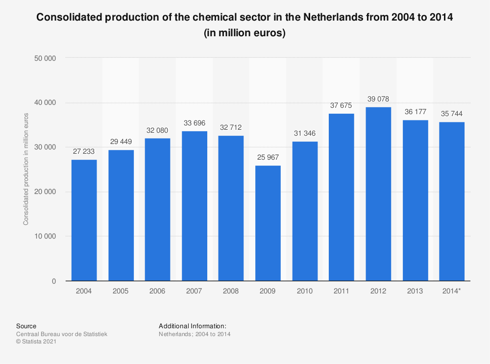 Statistic: Consolidated production of the chemical sector in the Netherlands from 2004 to 2014 (in million euros) | Statista