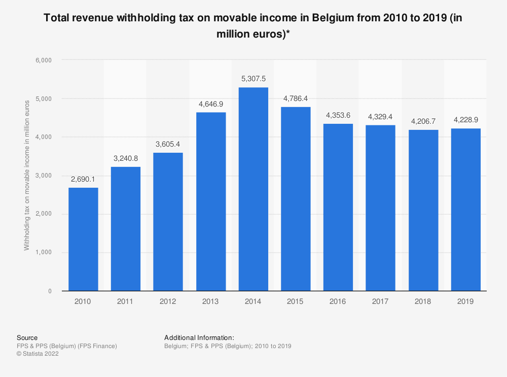Statistic: Total revenue withholding tax on movable income in Belgium from 2010 to 2019 (in million euros)* | Statista