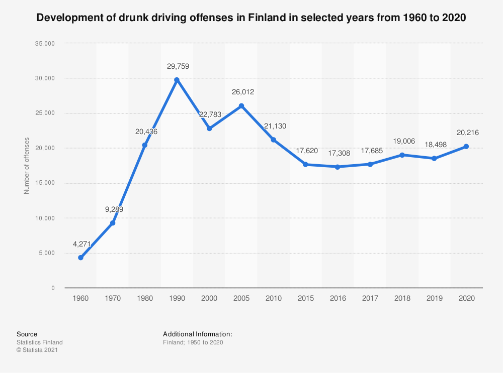 Statistic: Development of drunk driving offences in Finland in selected years from 1960 to 2018 | Statista