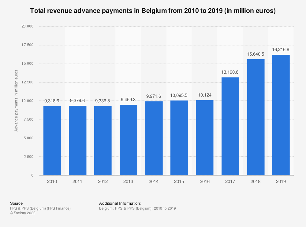 Statistic: Total revenue advance payments in Belgium from 2010 to 2019 (in million euros) | Statista