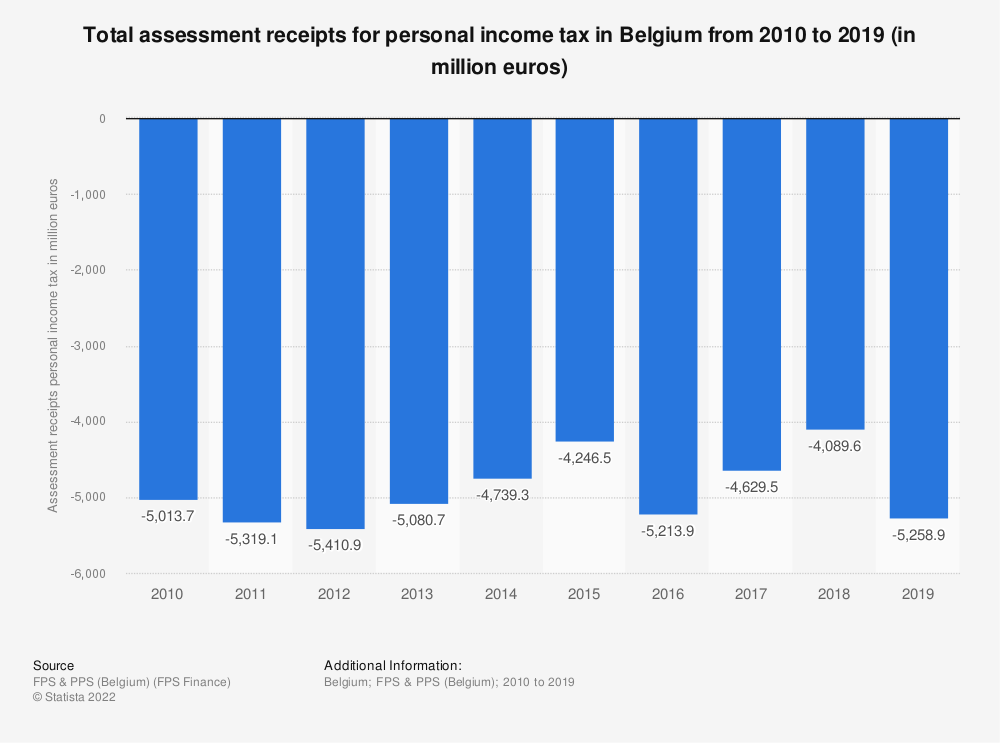 Statistic: Total assessment receipts for personal income tax in Belgium from 2010 to 2018 (in million euros) | Statista