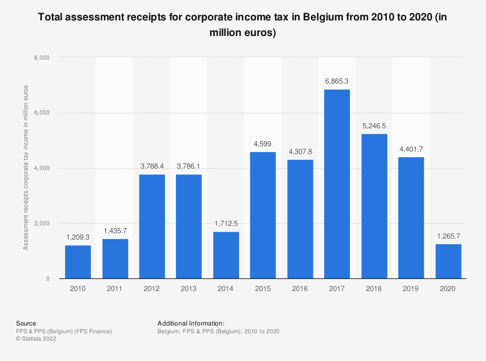 Statistic: Total assessment receipts for corporate income tax in Belgium from 2010 to 2019 (in million euros) | Statista
