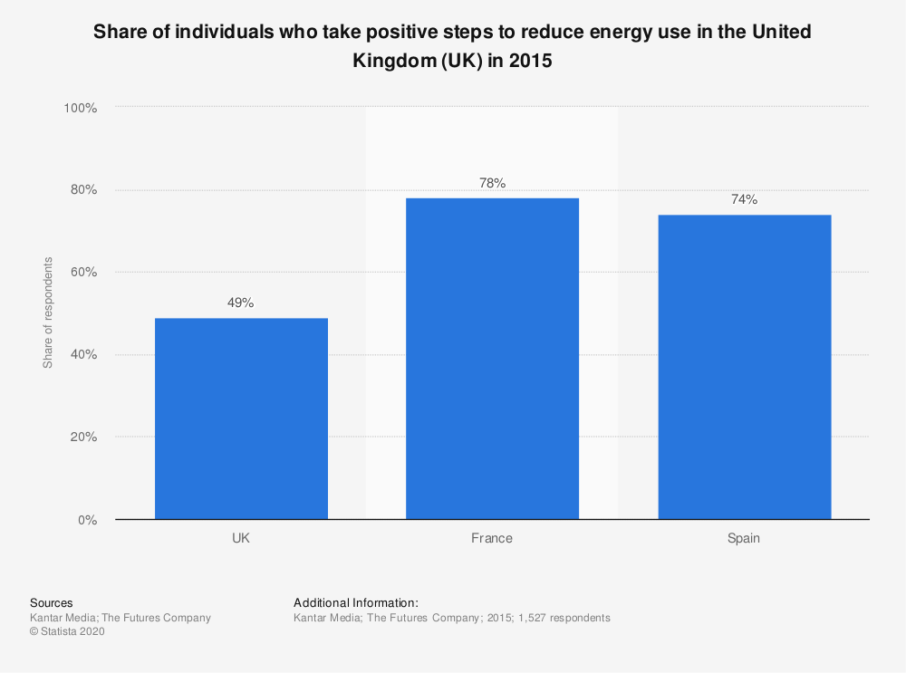 Statistic: Share of individuals who take positive steps to reduce energy use in the United Kingdom (UK) in 2015 | Statista