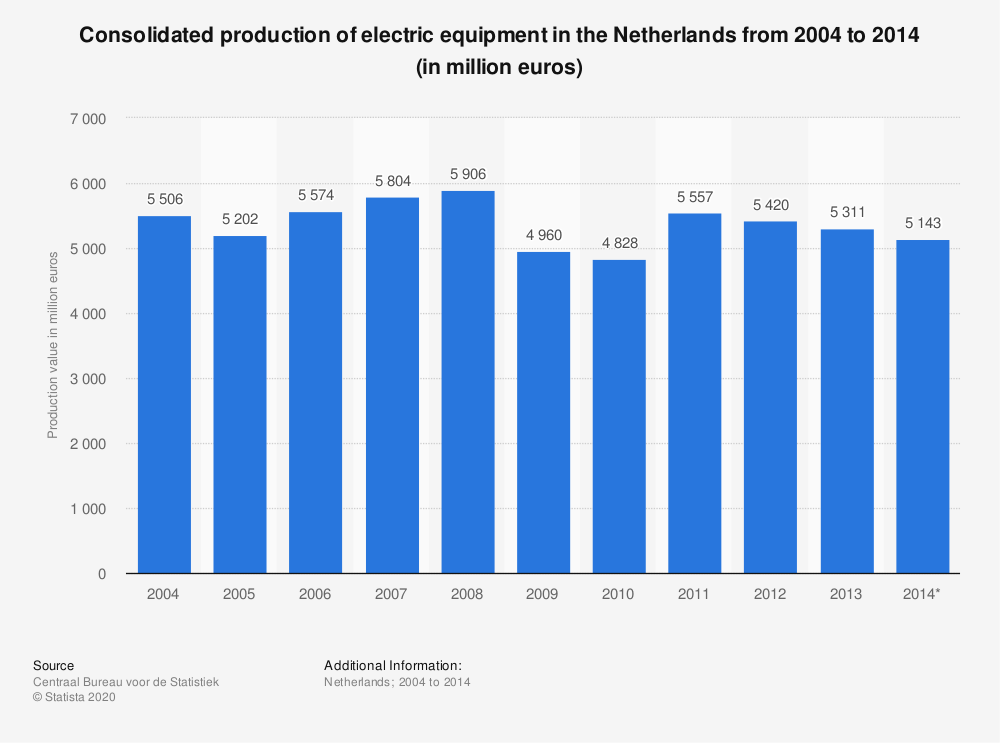 Statistic: Consolidated production of electric equipment in the Netherlands from 2004 to 2014 (in million euros) | Statista