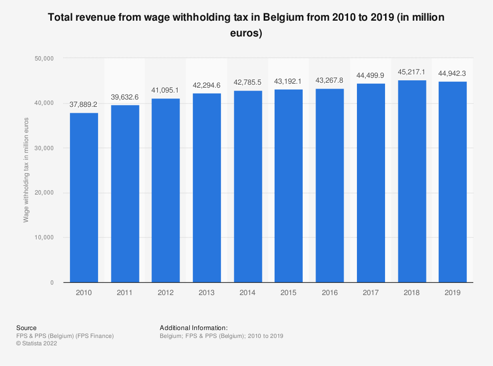 Statistic: Total revenue from wage withholding tax in Belgium from 2010 to 2018 (in million euros) | Statista