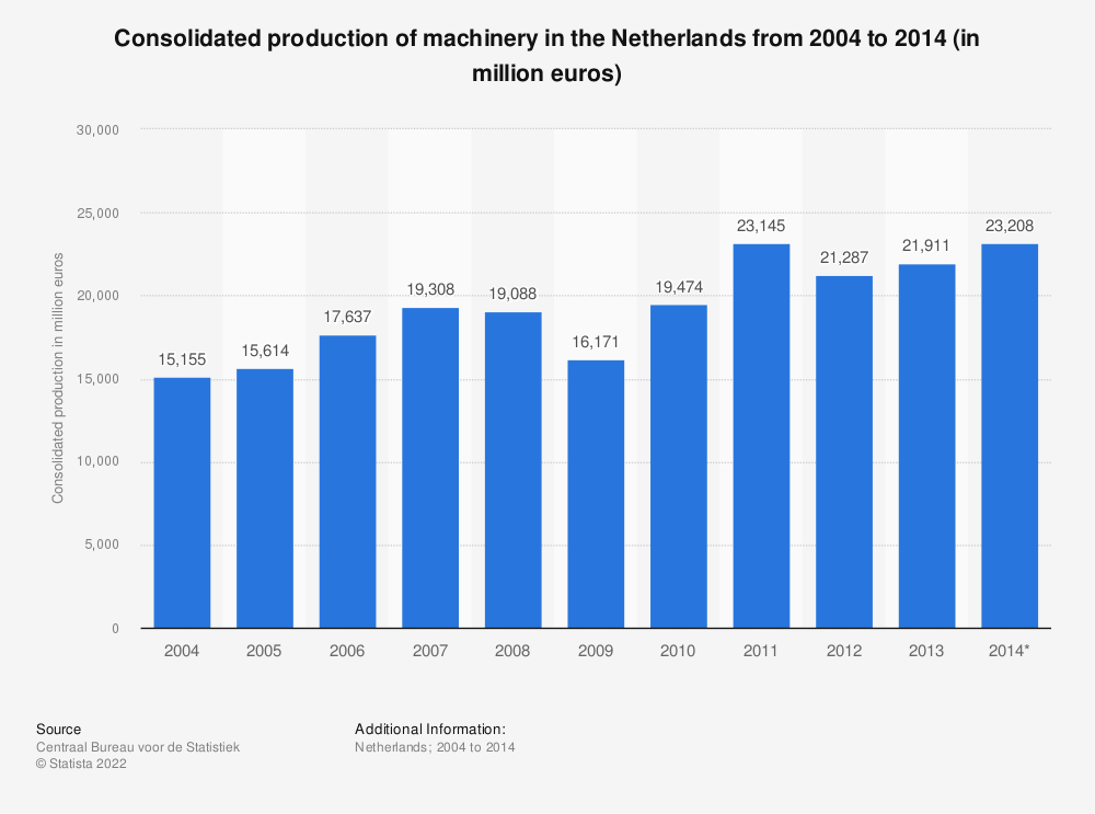 Statistic: Consolidated production of machinery in the Netherlands from 2004 to 2014 (in million euros) | Statista