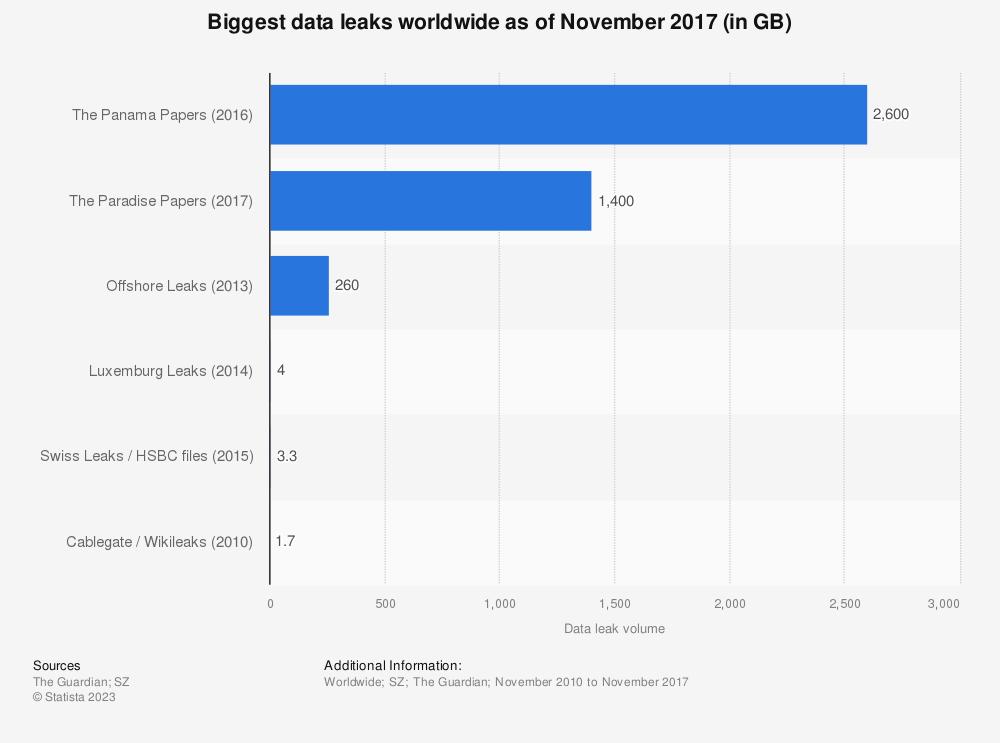 Statistic: Biggest data leaks worldwide as of November 2017 (in GB) | Statista