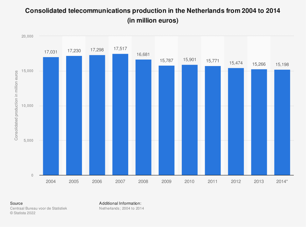 Statistic: Consolidated telecommunications production in the Netherlands from 2004 to 2014 (in million euros) | Statista