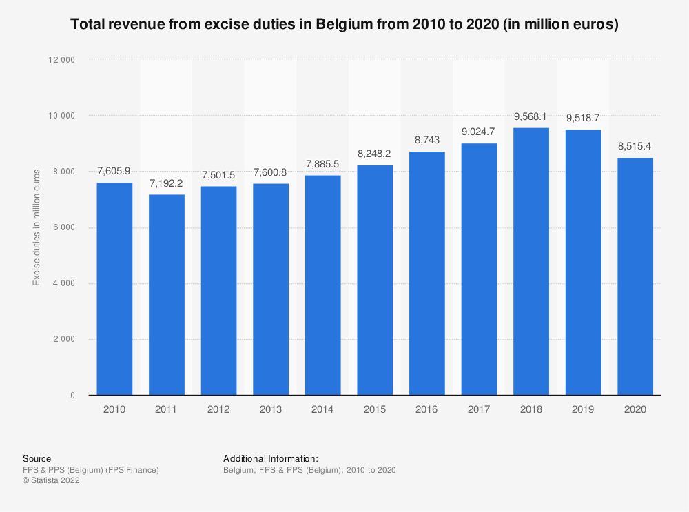 Statistic: Total revenue from excise duties in Belgium from 2010 to 2019 (in million euros) | Statista