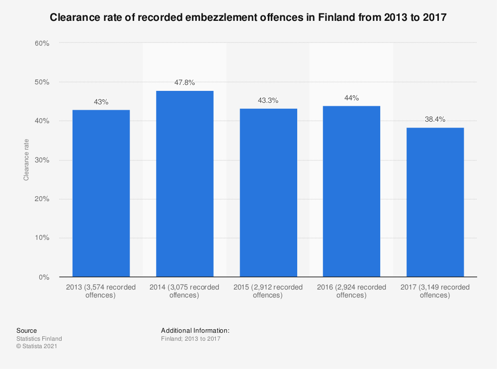 Statistic: Clearance rate of recorded embezzlement offences in Finland from 2013 to 2017 | Statista