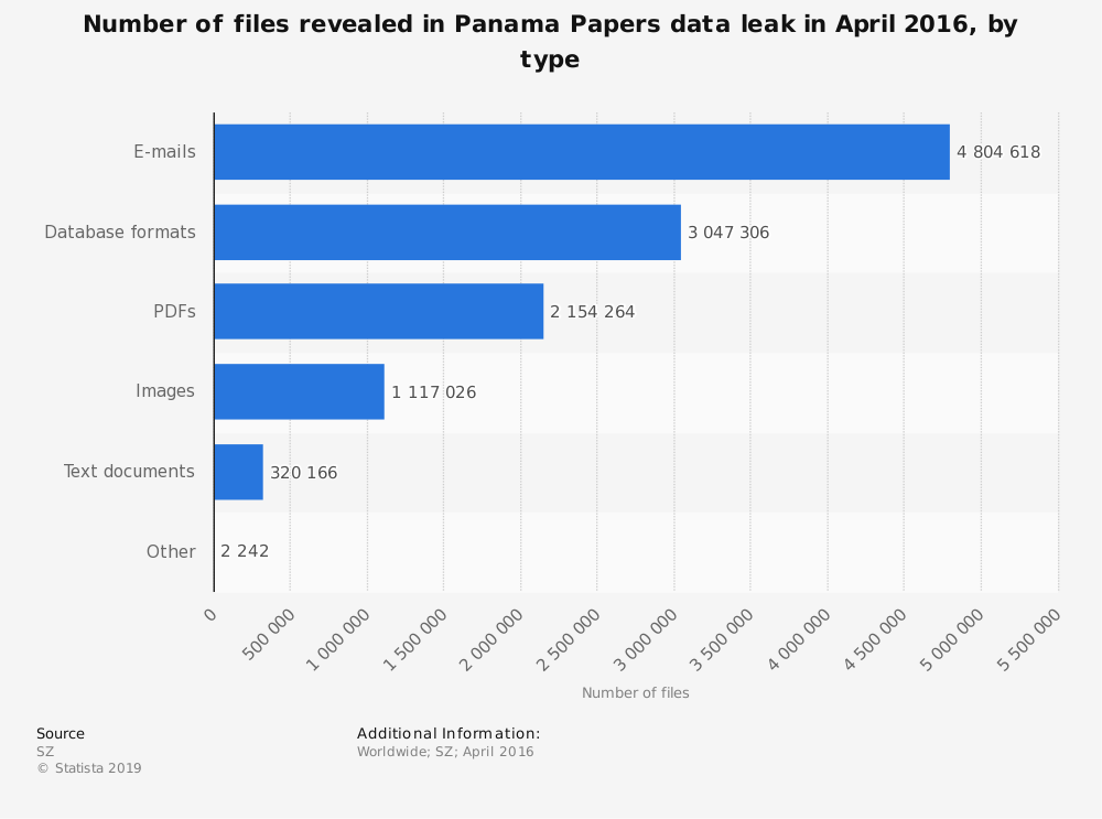 Statistic: Number of files revealed in Panama Papers data leak in April 2016, by type | Statista