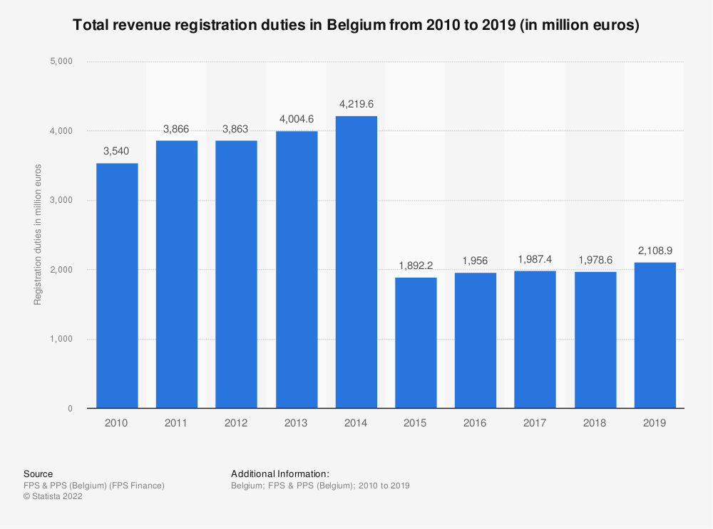 Statistic: Total revenue registration duties in Belgium from 2010 to 2018 (in million euros) | Statista