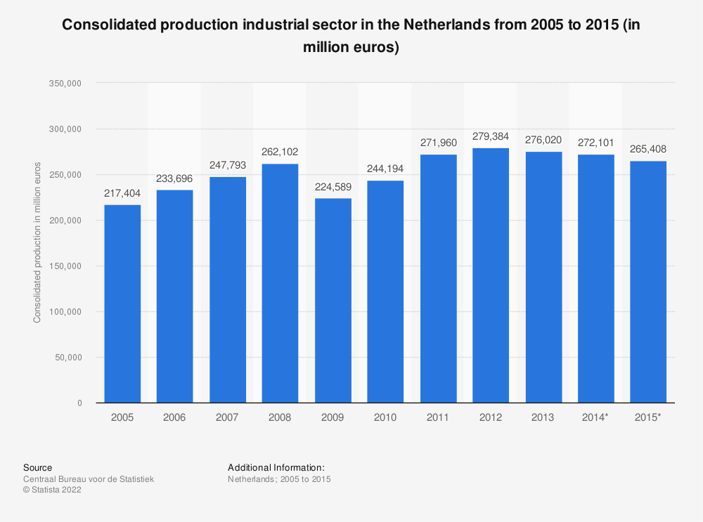 Statistic: Consolidated production industrial sector in the Netherlands from 2005 to 2015 (in million euros) | Statista