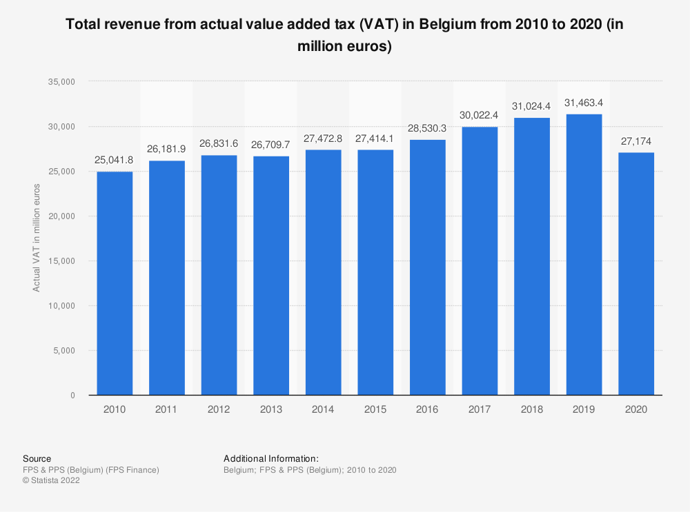 Statistic: Total revenue from actual value added tax (VAT) in Belgium from 2010 to 2019 (in million euros) | Statista