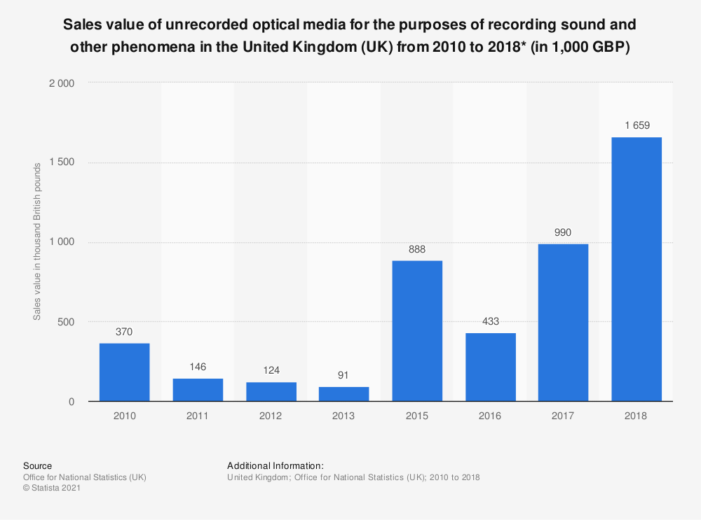 Statistic: Sales value of unrecorded optical media for the purposes of recording sound and other phenomena in the United Kingdom (UK) from 2010 to 2018* (in 1,000 GBP) | Statista