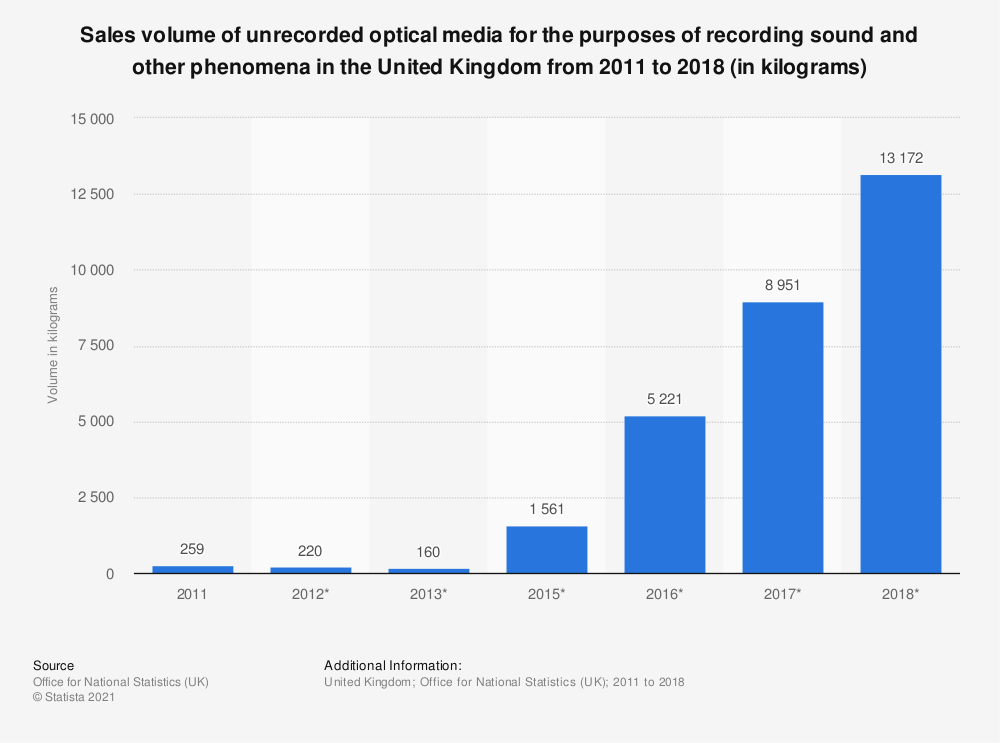 Statistic: Sales volume of unrecorded optical media for the purposes of recording sound and other phenomena in the United Kingdom from 2011 to 2018 (in kilograms) | Statista