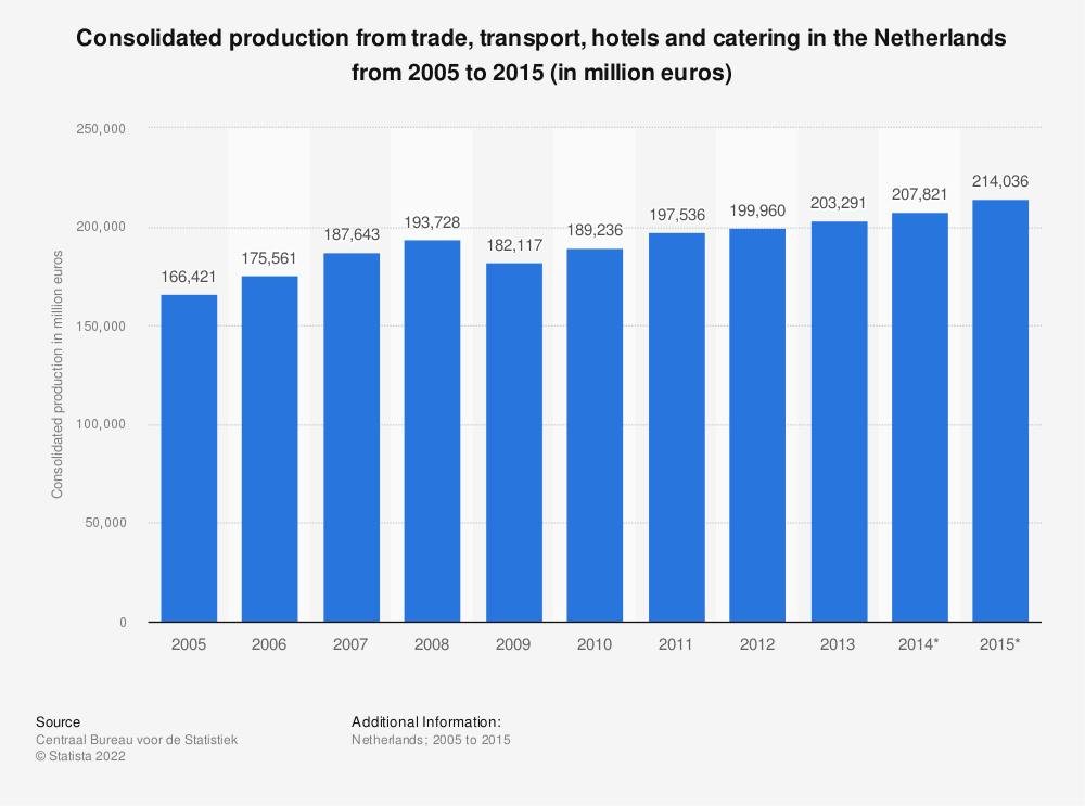 Statistic: Consolidated production from trade, transport, hotels and catering in the Netherlands from 2005 to 2015 (in million euros) | Statista