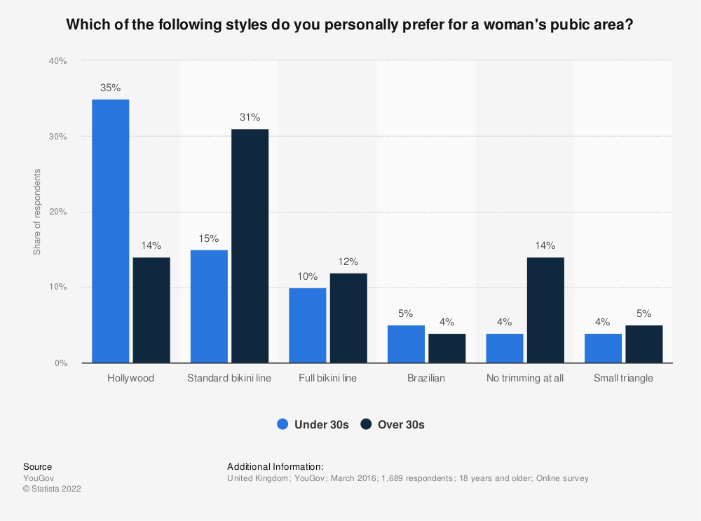 Statistic: Which of the following styles do you personally prefer for a woman's pubic area? | Statista