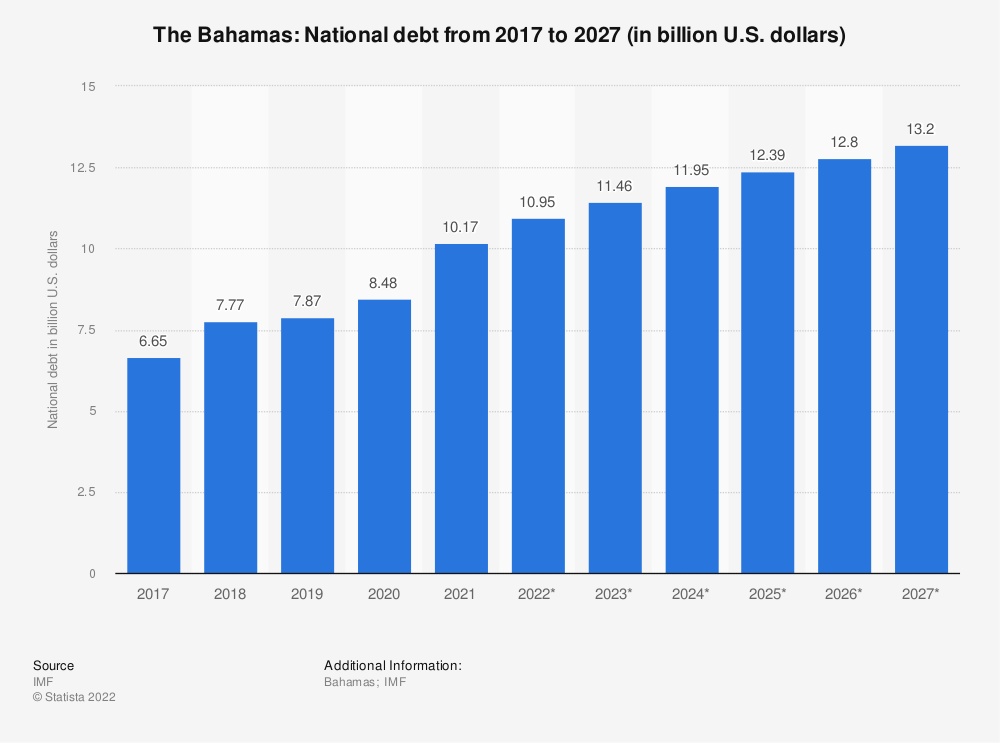 Statistic: The Bahamas: National debt from 2014 to 2024 (in billion U.S. dollars) | Statista