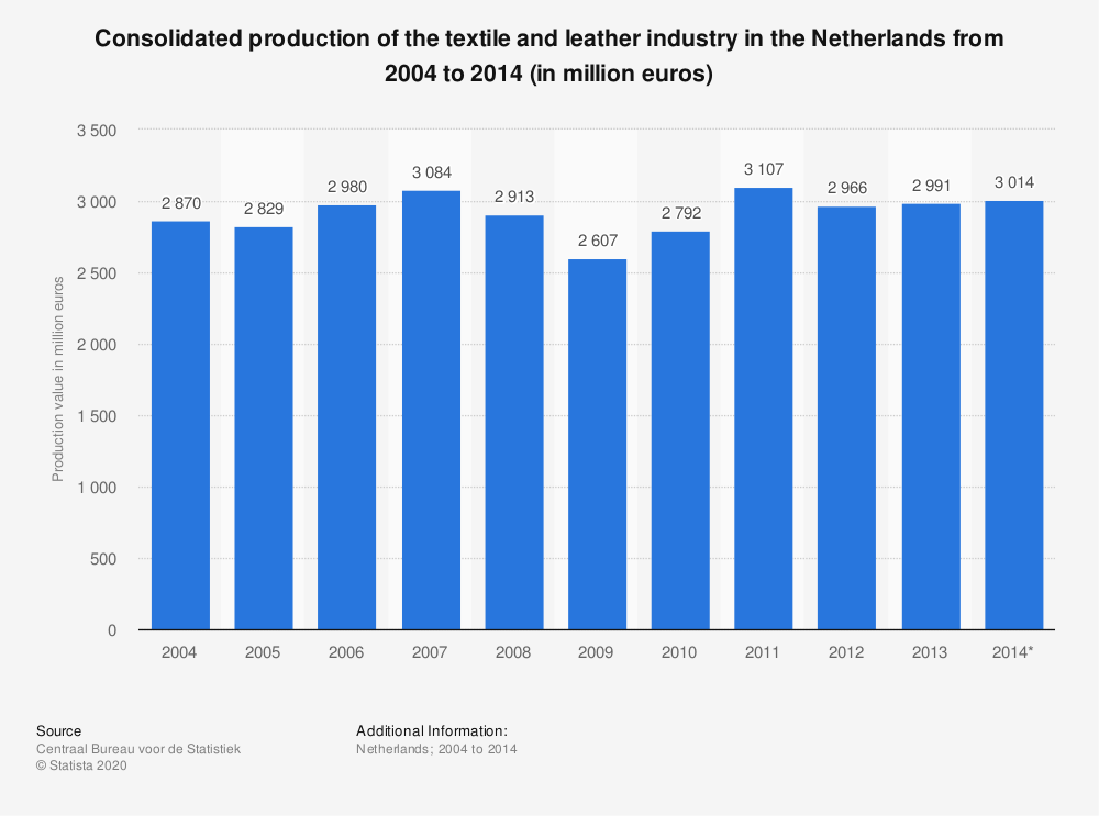 Statistic: Consolidated production of the textile and leather industry in the Netherlands from 2004 to 2014 (in million euros) | Statista