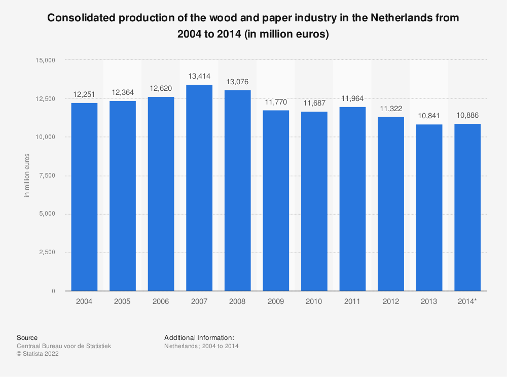Statistic: Consolidated production of the wood and paper industry in the Netherlands from 2004 to 2014 (in million euros) | Statista