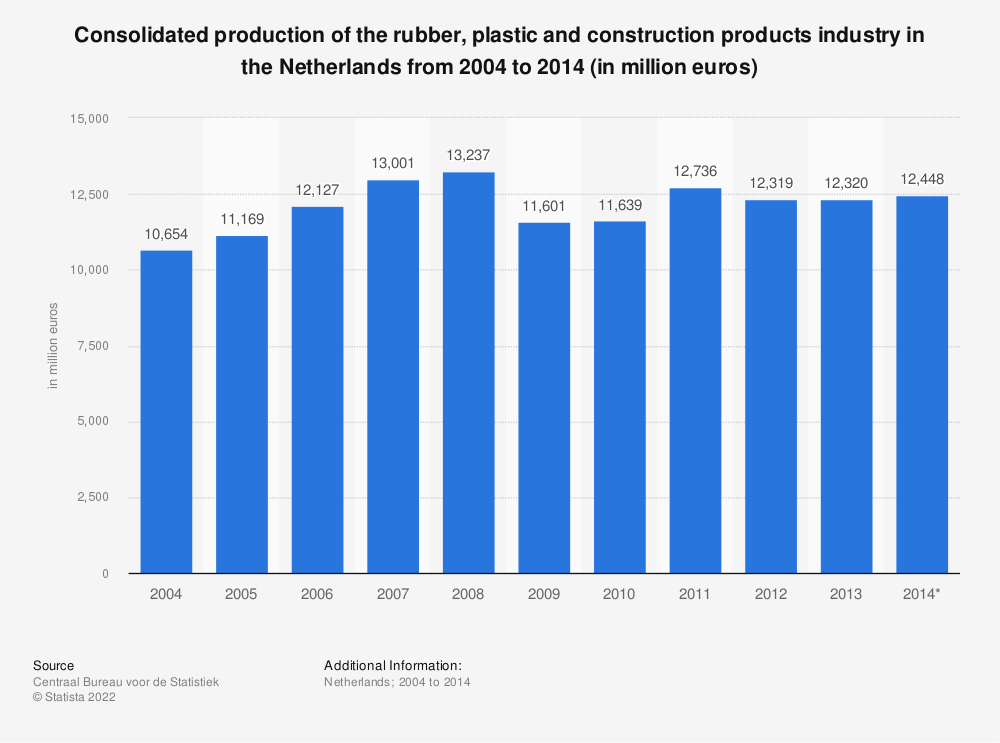 Statistic: Consolidated production of the rubber, plastic and construction products industry in the Netherlands from 2004 to 2014 (in million euros) | Statista