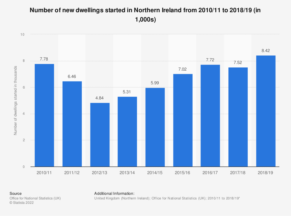 Statistic: Number of new dwellings started in Northern Ireland from 2010/11 to 2017/18 | Statista