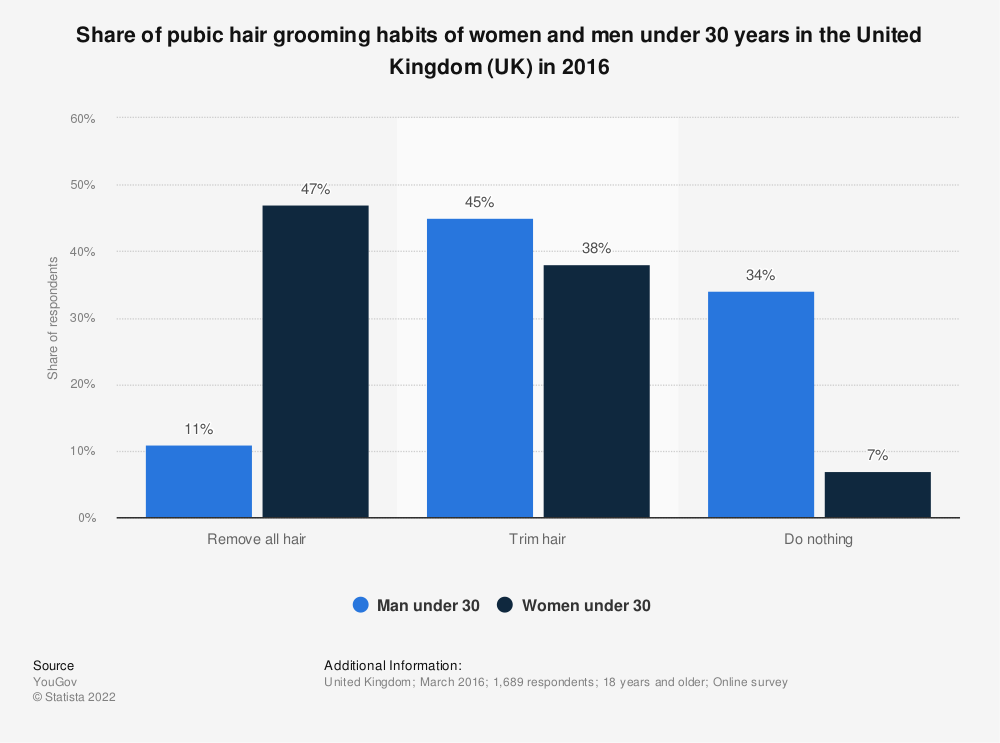 Statistic: Share of pubic hair grooming habits of women and men under 30 years in the United Kingdom (UK) in 2016 | Statista