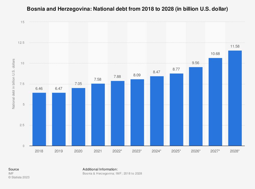 Statistic: Bosnia and Herzegovina: National debt from 2014 to 2024 (in billion U.S. dollar) | Statista