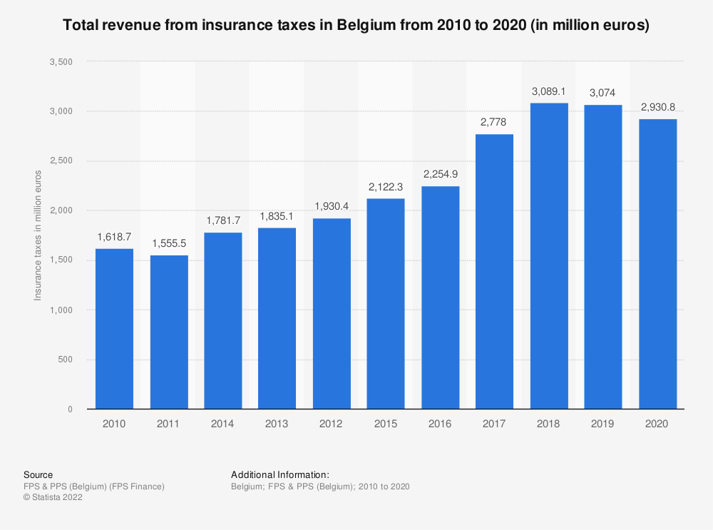 Statistic: Total revenue from insurance taxes in Belgium from 2010 to 2019 (in million euros) | Statista